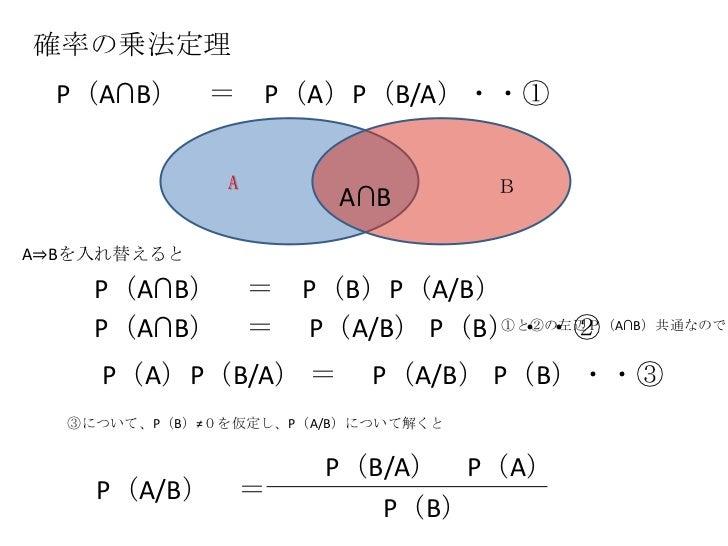 確率の乗法定理<br />P(A∩B) = P(A)P(B/A)・・① <br />A<br />B<br />A∩B<br />A⇒Bを入れ替えると<br />P(A∩B) = P(B)P(A/B) <br />P(A∩B) =  P(A/B...