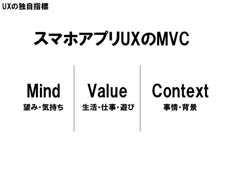 UXの独自指標    スマホアプリUXのMVC   Mind     Value      Context   望み・気持ち   生活・仕事・遊び    事情・背景