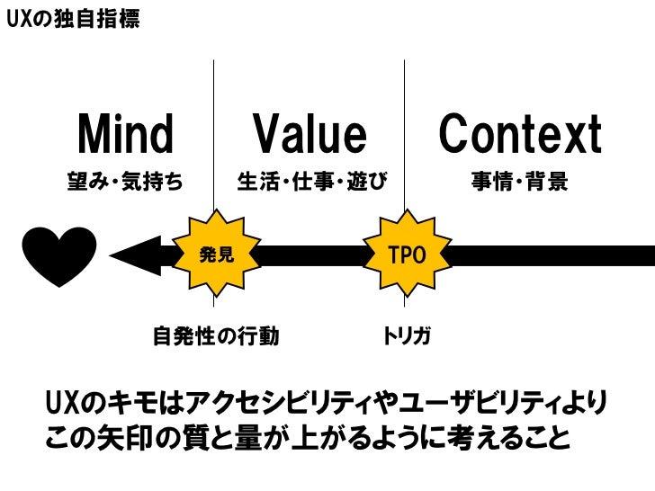 UXの独自指標   Mind          Value            Context   望み・気持ち        生活・仕事・遊び          事情・背景            発見              TPO   ...