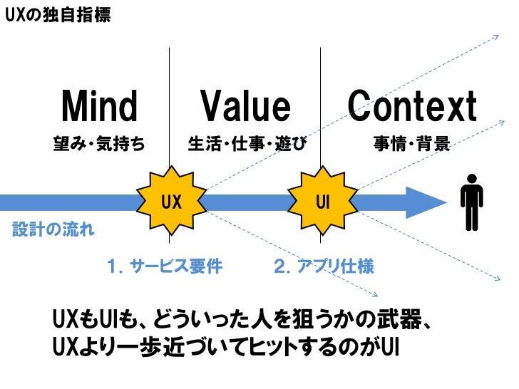 UXの独自指標   Mind          Value           Context   望み・気持ち        生活・仕事・遊び         事情・背景            UX              UI設計の流れ ...