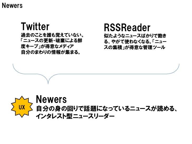 Newers     Twitter           RSSReader     過去のことを誰も覚えていない。   似たようなニュースばかりで飽き     「ニュースの更新・破棄による鮮   る、やがて使わなくなる。「ニュー     度キ...