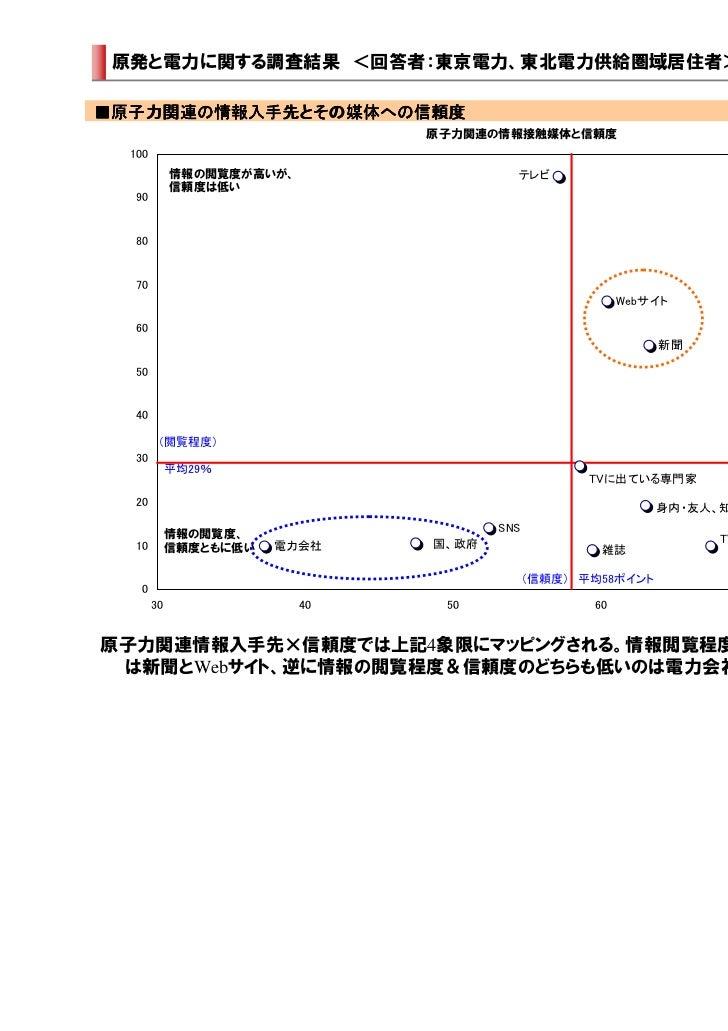 原発と電力に関する調査結果 <回答者:東京電力、東北電力供給圏域居住者>■原子力関連の情報入手先とその媒体への信頼度 原子力関連の情報入手先とその媒体への信頼度            とその媒体への                       ...