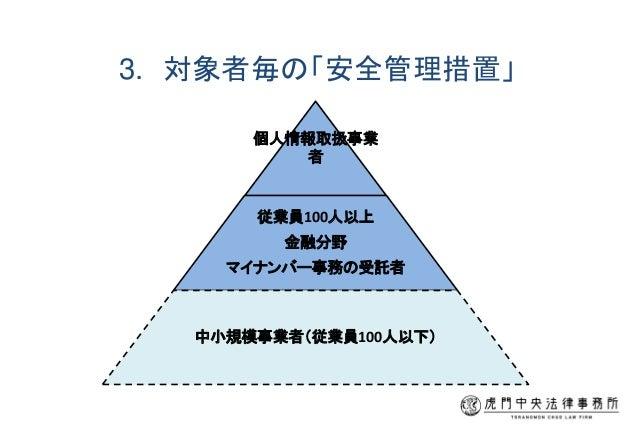 3. 対象者毎の「安全管理措置」 個人情報取扱事業 者 従業員100人以上 金融分野 マイナンバー事務の受託者 中小規模事業者(従業員100人以下)