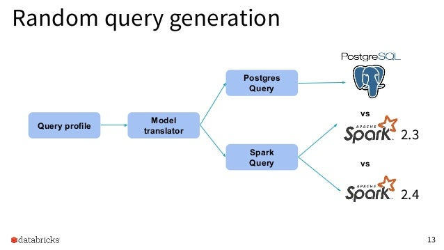 Fast and Reliable Apache Spark SQL Engine