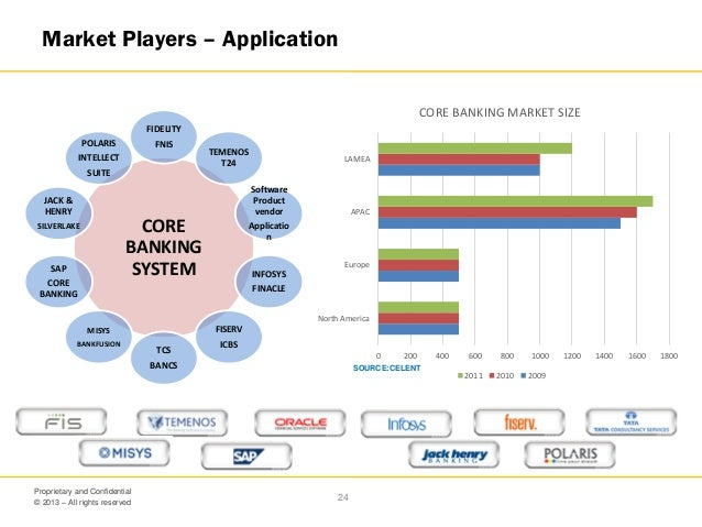 it in banking v0 2 rh slideshare net Finacle Report Finacle Training
