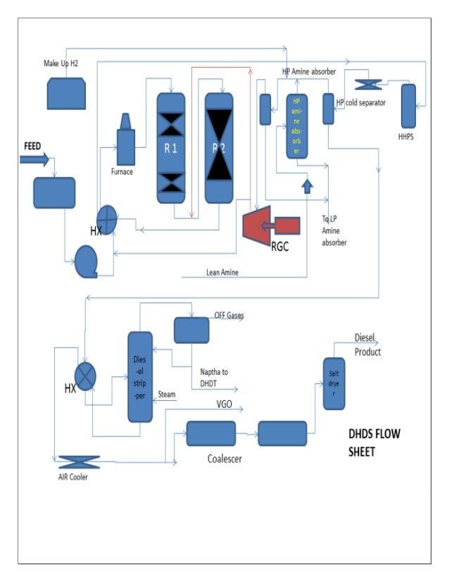 prime g process flow diagram diy wiring diagrams u2022 rh newsmoke co Manufacturing Process Flow Diagram Process Flow Chart