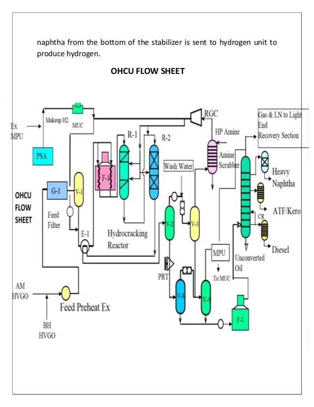 iocl training report rh slideshare net Business Process Flow Diagram Application Process Flow Diagram