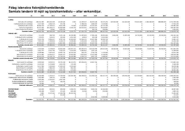 Félag íslenskra fiskmjölsframleiðenda Samtals landanir til mjöl og lýsisframleiðslu -- allar verksmiðjur. Ár : 2012 2011 2...
