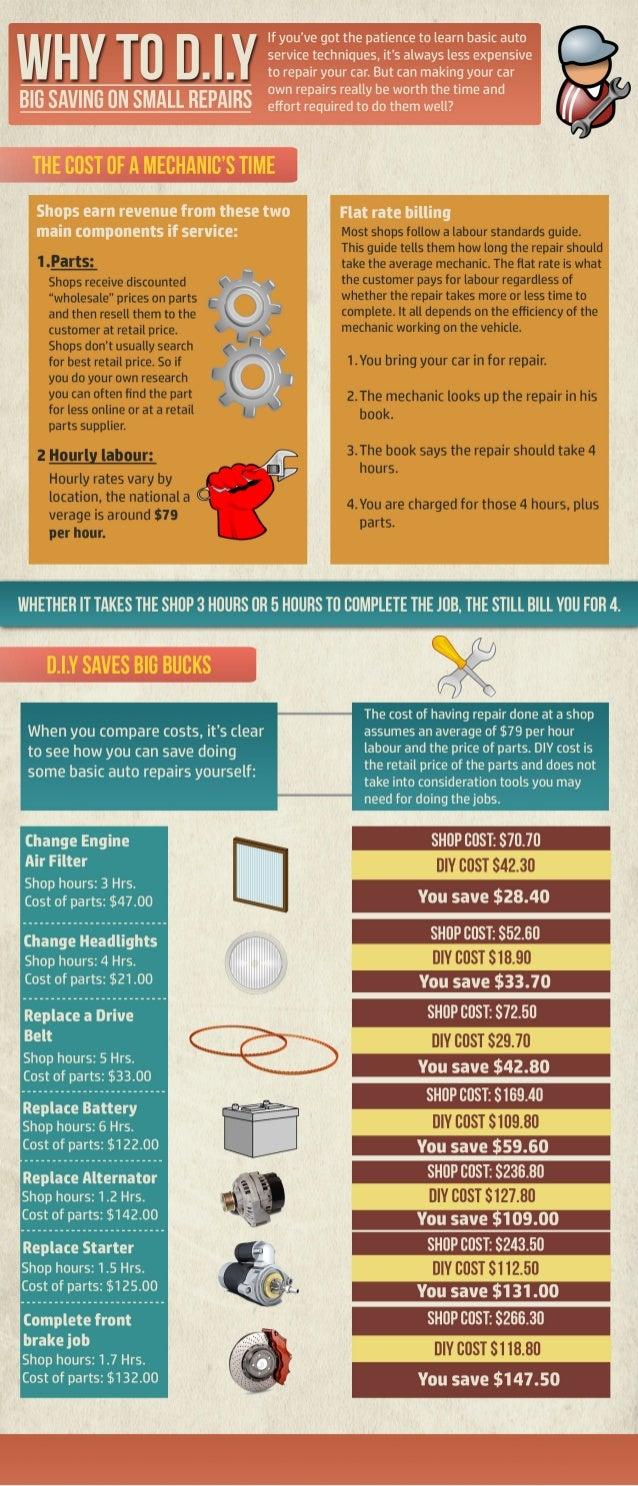 Infographic: D.I.Y. Car Repair Savings