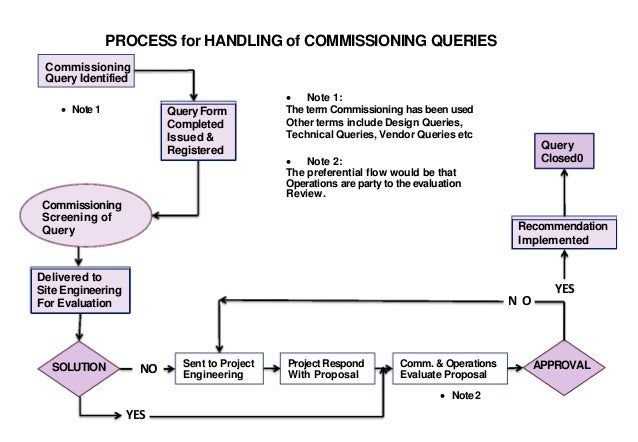 Hookup and commissioning procedure
