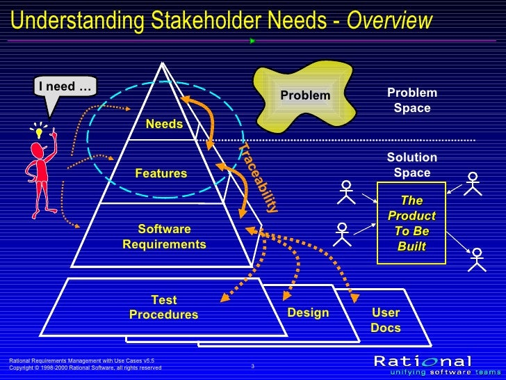 stakeholder needs The stakeholder needs assessment is conducted early in the project, so that  steps can be taken to effectively manage their interests and expectations  throughout.