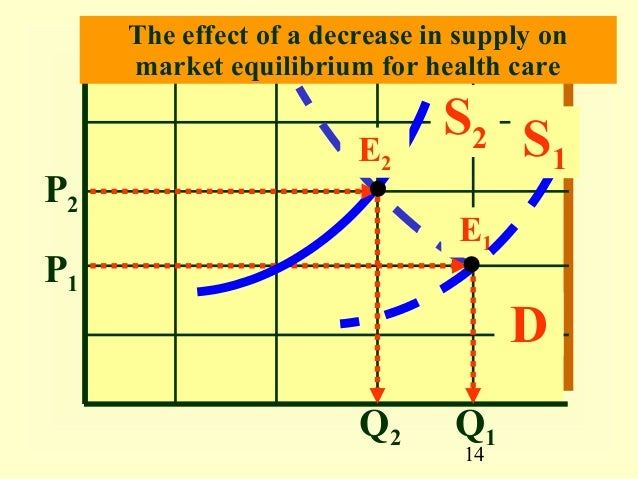applying supply and demand concepts Concepts and encourages  you some information on price elasticity which will  causes of the changes in supply and demand in the simulation application of the concepts of supply and demand in my  my company has been using.