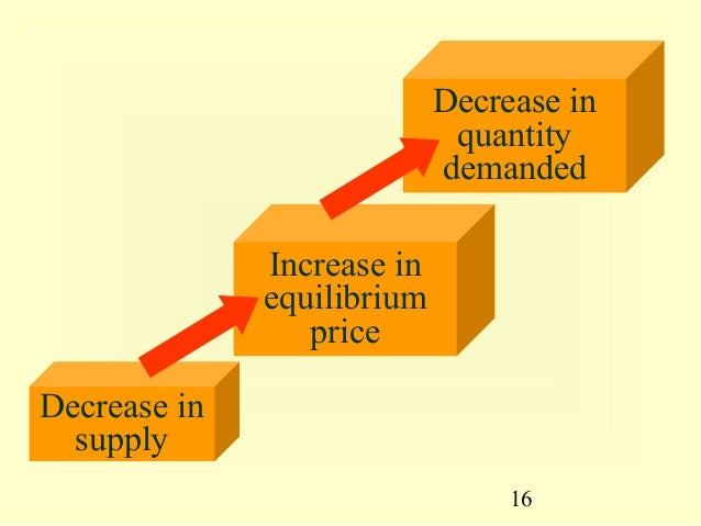 applying supply and demand concepts Each country has a domestic supply and demand for sugar, as detailed in table  1 and  building on the concepts outlined in demand and supply and demand, .