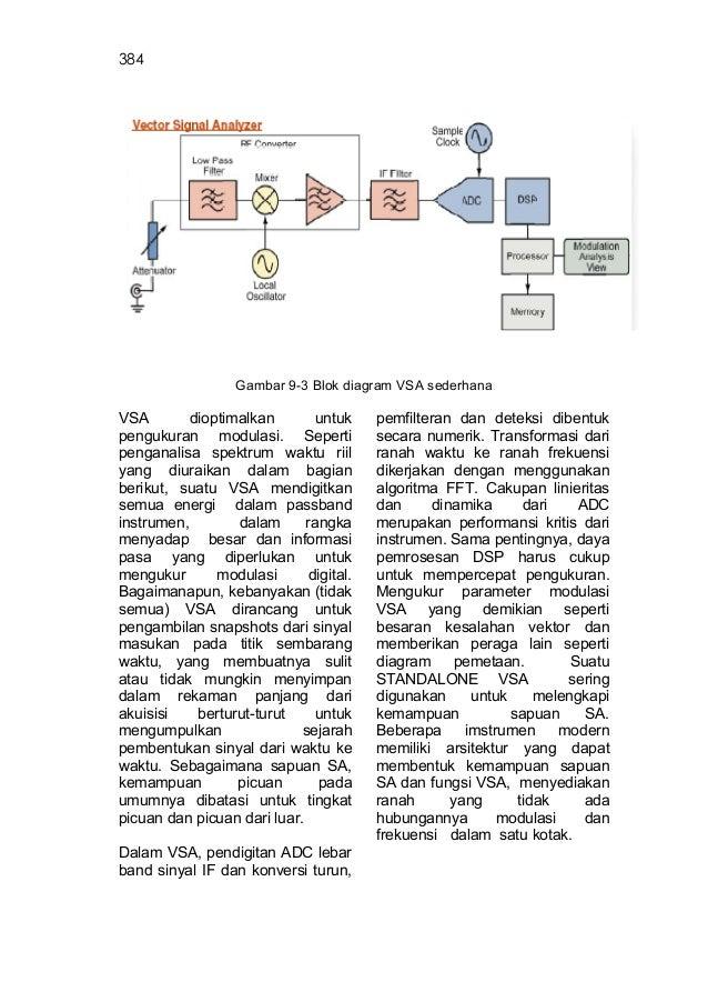 Alat ukur dan teknik pengukuran jilid 3 13 384 gambar 9 3 blok diagram ccuart Choice Image