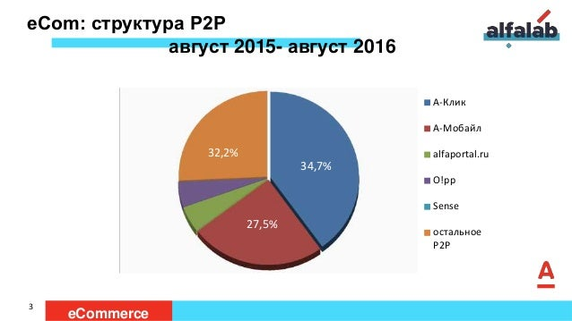 eСom: структура Р2Р август 2015- август 2016 А-Клик А-Мобайл alfaportal.ru O!pp Sense остальное P2P 3 eCommerce 34,7% 32,2...
