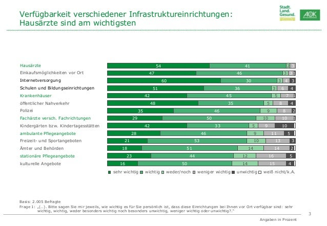 """AOK-Initiative """"Stadt. Land. Gesund."""" - Ergebnisse der forsa-Umfrage Slide 3"""