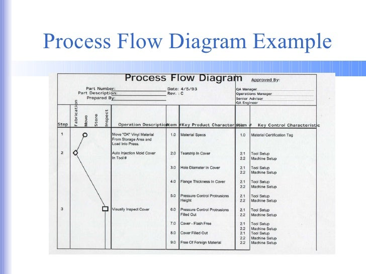04 ppap training material rh slideshare net AIAG Process Flow Example ppap process flow diagram example