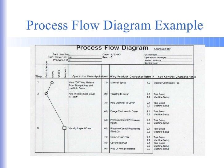 04 ppap training material rh slideshare net ppap process flow diagram example ppap process flow diagram excel