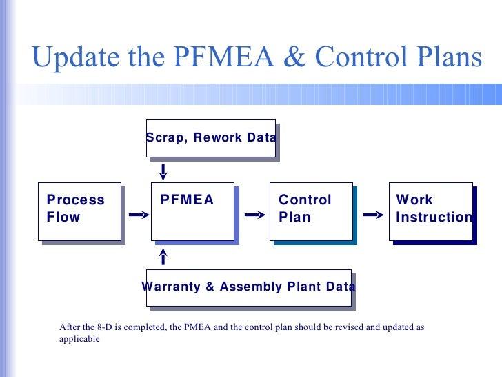 Process Flow Diagram Ppap - Wiring Data