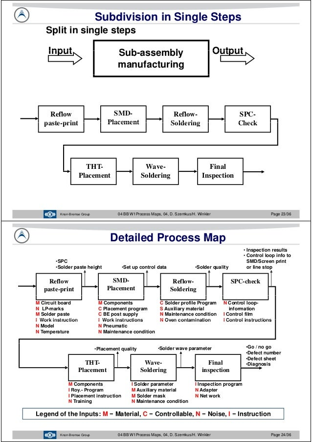 javier garcia verdugo sanchez six sigma training w1 process maps