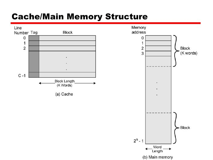Block Diagram Of Cache Memory ndash The Wiring Diagram