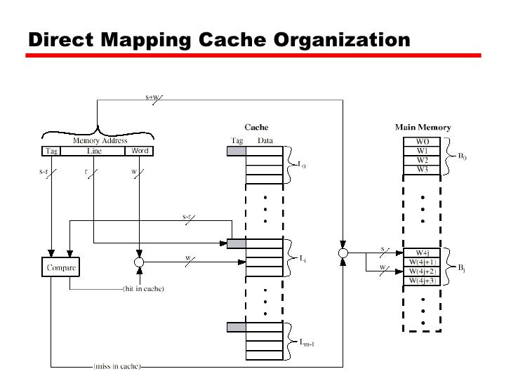 Direct Mapping Block Diagram Electrical Work Wiring Diagram
