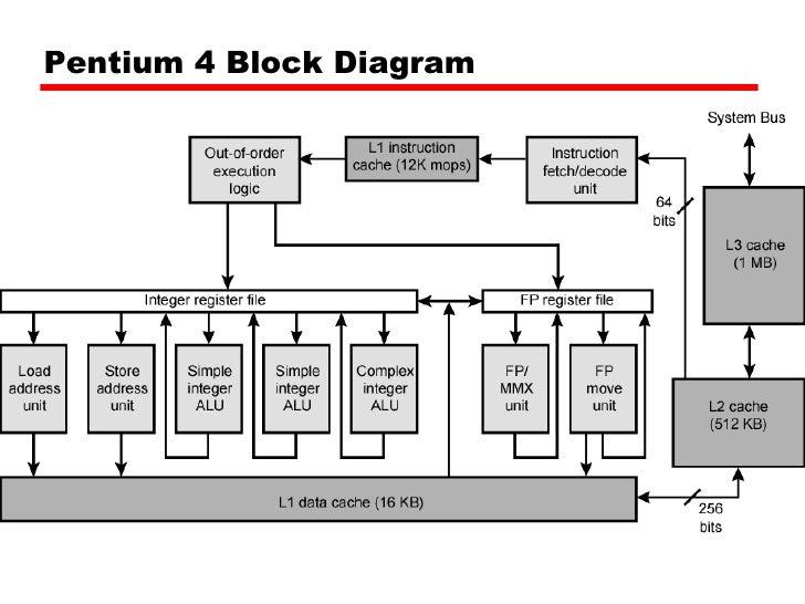 pentium 1 block diagram - wiring diagram schemes  wiring diagram schemes - mein-raetien