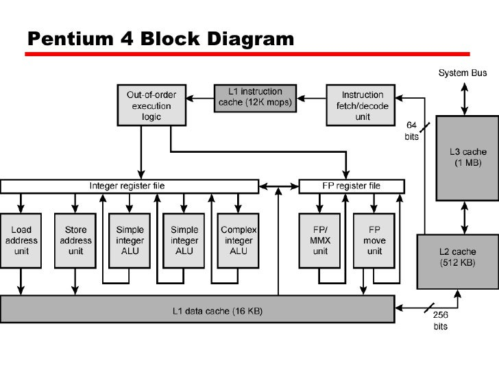 block diagram of pentium processor – the wiring diagram, Wiring block