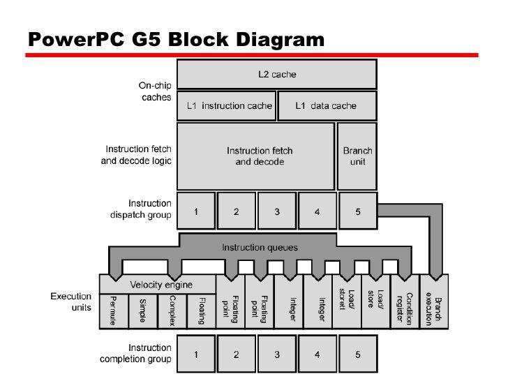 04 cache memory, Wiring block