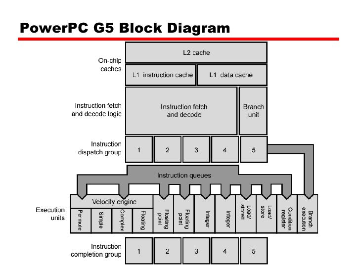04 cache memory,Block diagram,Block Diagram Of Cache Memory