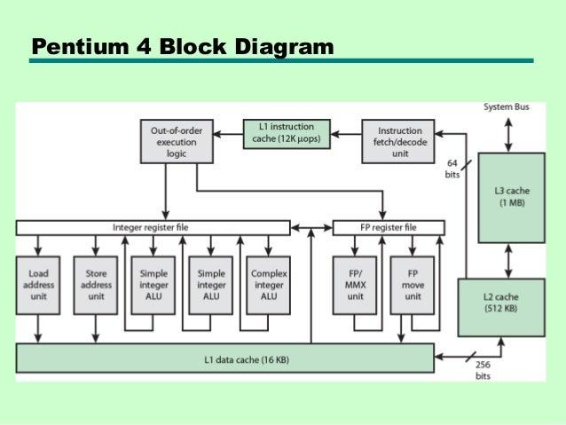 pentium 4 block diagram blueraritan info rh blueraritan info Pentium 5 Pentium 4 PC