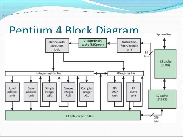 pentium 4 block diagram explanation trusted wiring diagram u2022 rh soulmatestyle co
