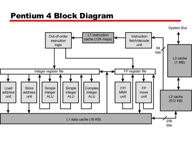 cache memory, block diagram