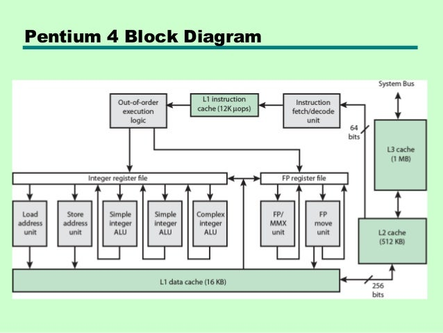 04 cache memory rh slideshare net pentium 4 processor block diagram intel pentium 4 processor block diagram