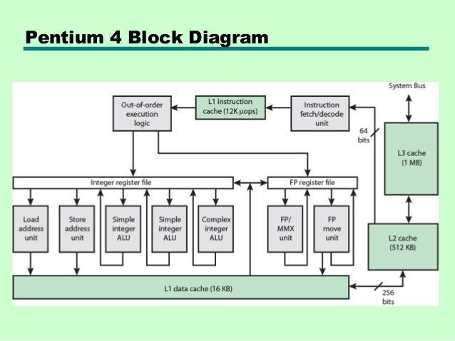 04 cache memory rh slideshare net pentium 4 block diagram explanation