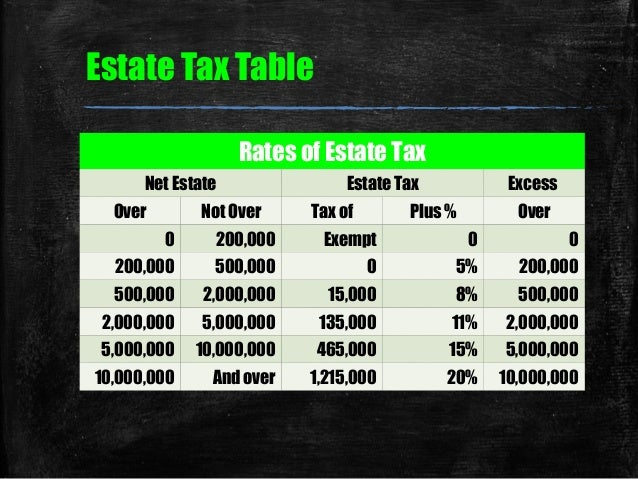 04 chapter 5 estate tax Slide 3