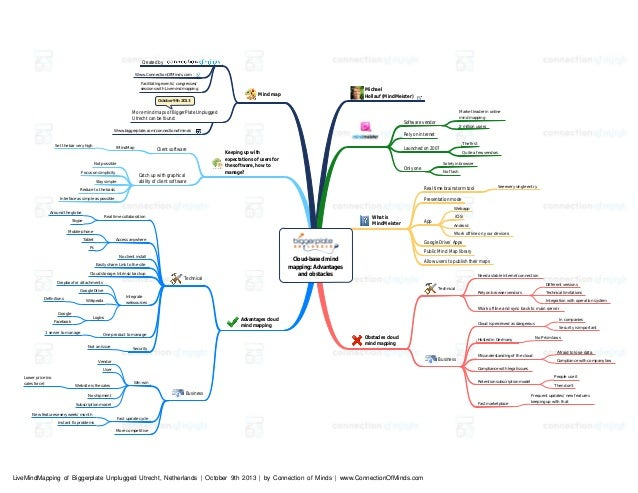 BPUN 04 cloud based mind mapping. advantages and obstacles Cloud Mind Map on