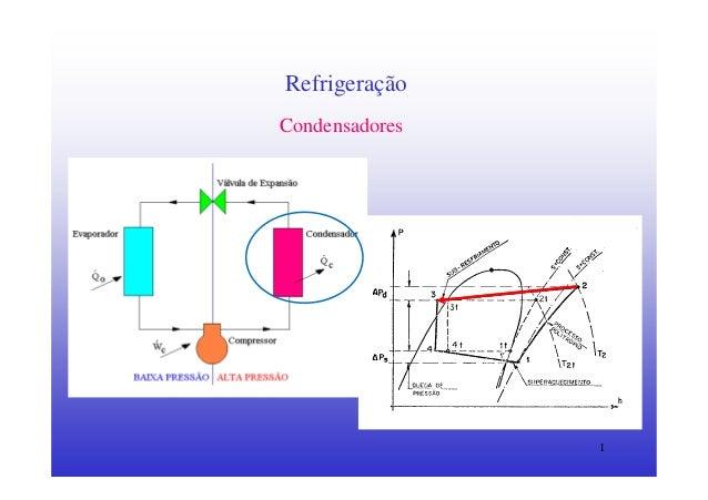 1RefrigeraçãoCondensadores