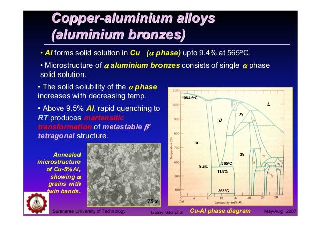 04 Copper And Copper Alloys