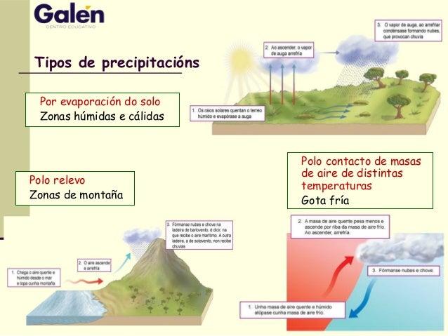 Tipos de precipitacións Por evaporación do solo Zonas húmidas e cálidas Polo relevo Zonas de montaña Polo contacto de masa...
