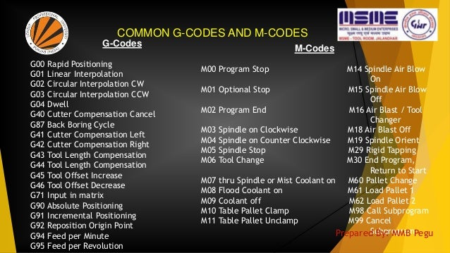 M-Codes M00 Program Stop M14 Spindle Air Blow On M01 Optional Stop M15 Spindle Air Blow Off M02 Program End M16 Air Blast ...