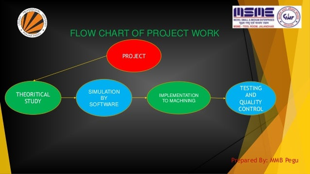 FLOW CHART OF PROJECT WORK PROJECT THEORITICAL STUDY SIMULATION BY SOFTWARE IMPLEMENTATION TO MACHINING TESTING AND QUALIT...