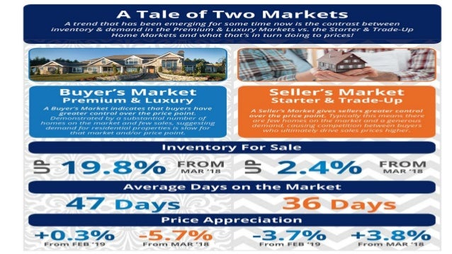Sell My House in MD | A Tale of Two Markets [INFOGRAPHIC]