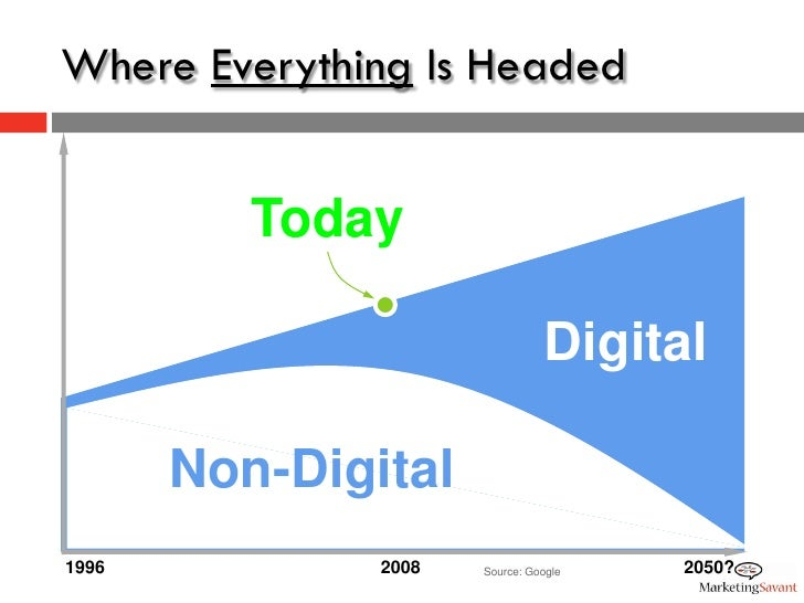 Where Everything Is Headed             Today                                   Digital         Non-Digital 1996           ...