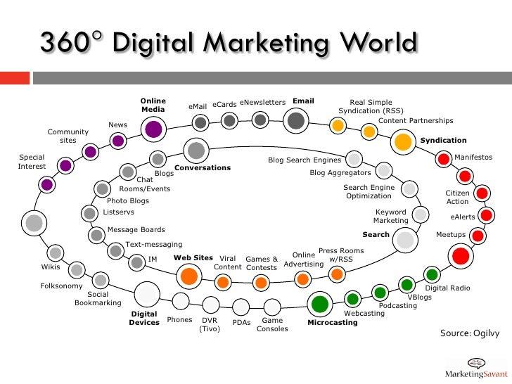 360 Digital Marketing World                                    Online                     eNewsletters Email            R...