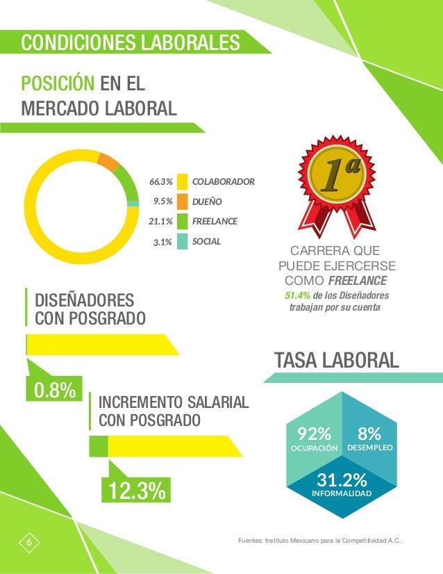 CARRERA QUE PUEDE EJERCERSE COMO FREELANCE 1ª1ª 51.4% de los Diseñadores trabajan por su cuenta TASA LABORAL 6 POSICIÓN EN...