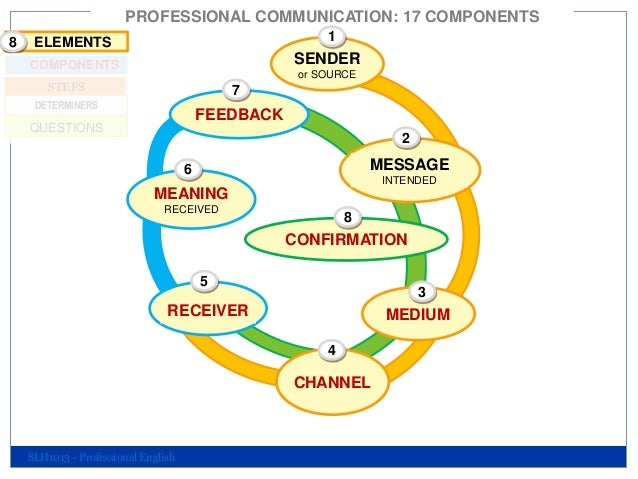 4 components of communication