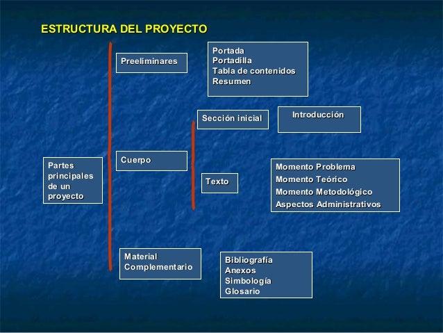 PartesPartesprincipalesprincipalesde unde unproyectoproyectoPreeliminarPreeliminaresesPortadaPortadaPortadillaPortadillaTa...