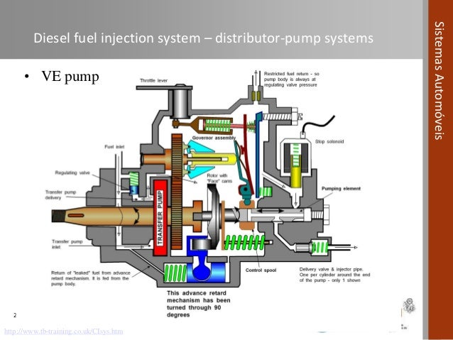 Automotive Systems course (Module 04) - Fuel Systems in Compression I…