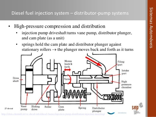 Automotive Systems Course Module 04 Fuel Systems In